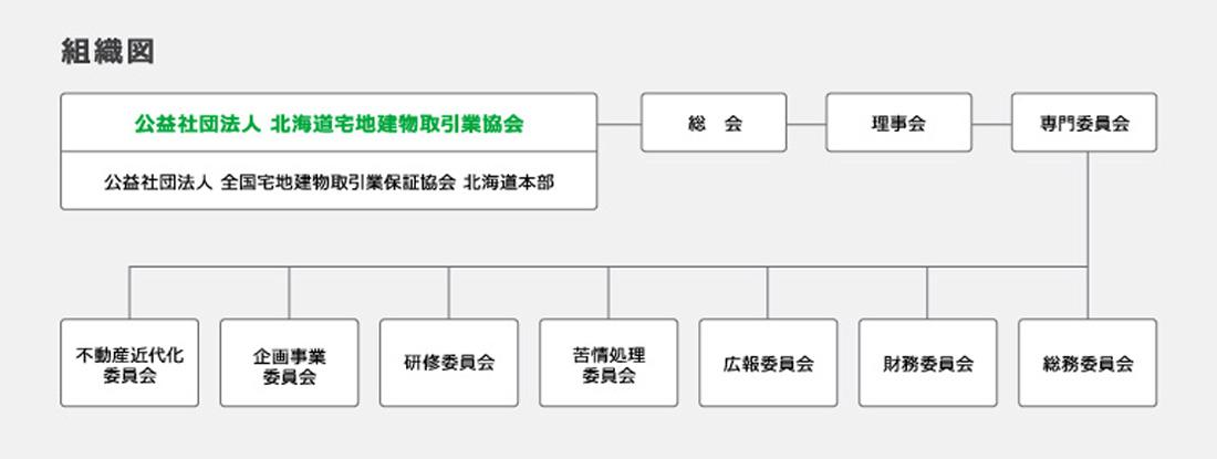 北海道宅建協会の組織図
